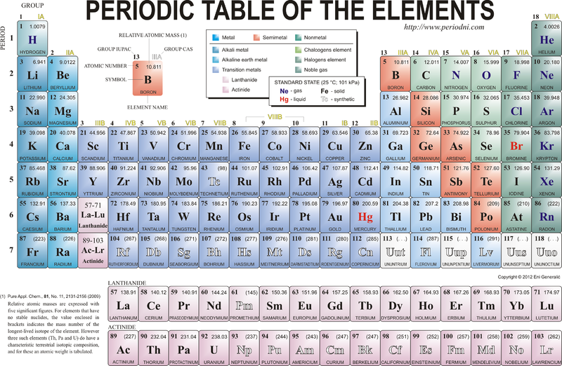 Periodic table mendeleev discovery aca grade 8 science how did mendeleev discover the pattern that led to the periodic table urtaz Images